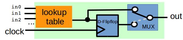 Logikblock eines FPGA-Chips.