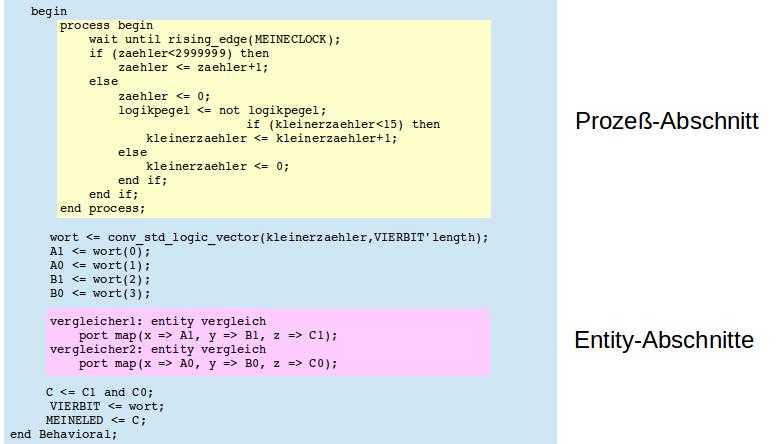 FORTSETZUNG - Zwei-Bit-Wort-Vergleicher unter Verwendung der vorangehend definierten Antivalenzgatter.