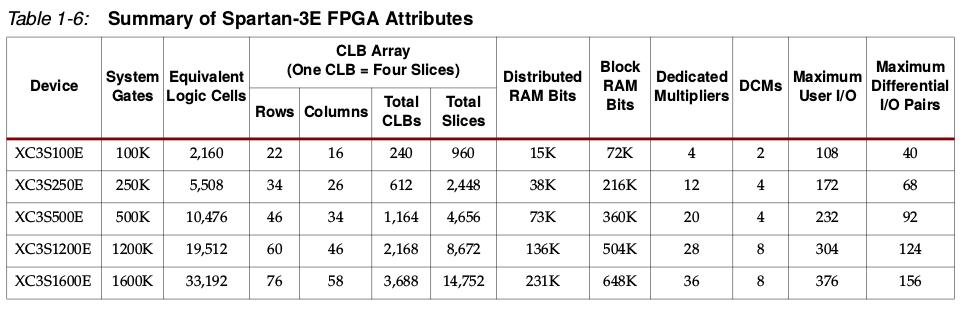 Spezifische Daten der Spartan 3A Familie von Xilinx. Der DLP-FPGA hat einen XCS250E verbaut, Quelle: Datenblatt FPGA ug331.pdf.