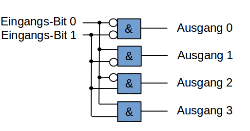 2-Bit-Binär-Dekoder als Digitalschaltung.