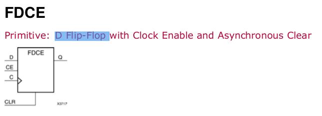 Beschreibung des Elements FDCE - ein D-Flip-Flop mit Clock-Enable und asynchronem Reset.