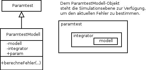 ParamtestModell - Ein Objekt dieses Typs liefert bei Übergabe eines Parametersatzes, den zugehörigen zu minimierenden Fehler.