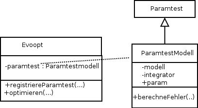 Das Evoopt-Objekt benutzt ein ParamtestModell-Objekt.