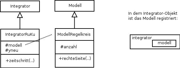 Simulationsebene des Optimierungsprogramms