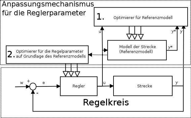 Adaptives Regelsystem mit Referenzmodell.