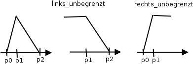 Varianten bei einer Fuzzy-Größe