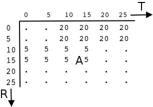 Lookup-Table zum Fuzzy-System von Übung9