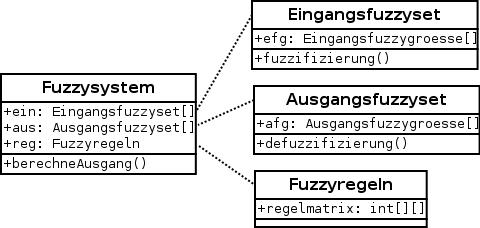 Objektorientierte Umsetzung eines Fuzzy-Systems