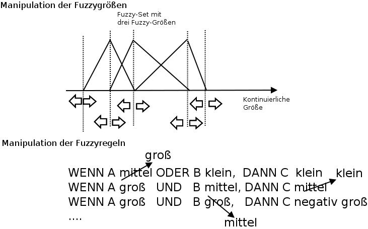 Veränderung des Verhaltens eines Fuzzysystems durch Manipulation der Eck- und Extremwerte der Fuzzygrößen, oder der Fuzzyregeln.