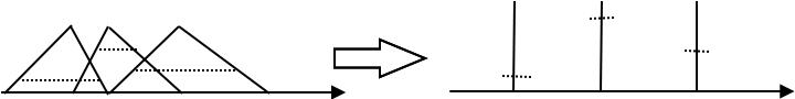 Vereinfachung eines Ausgangsfuzzysets durch Verwendung von Nadelförmigen Fuzzygrößen.