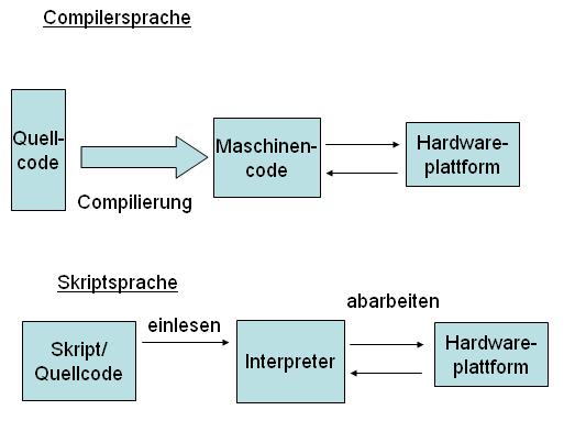 Unterschied zwischen Compiler- und Skriptsprache