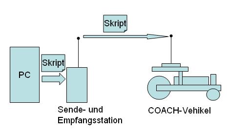 Hardware-Konzept - Funkübertragung von Skripten.