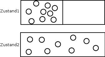 Experiment zur Erhöhung des Gasvolumens: Zunahme der Entropie nach Entfernen der Wand.