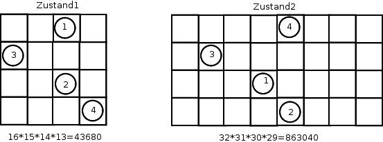 Illustration der Zunahme der Anordnungsmöglichkeiten bei Vergrößerung des Volumens.