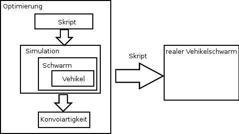 Konzept zur Optimierung des Schwarmverhaltens