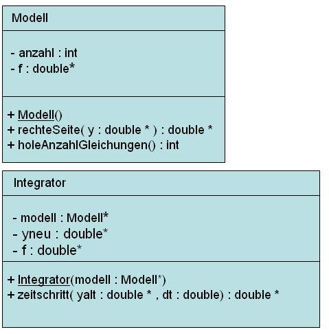 Entwurf eines ersten Simulationsprogrammes mittels UML-Klassendiagramm.