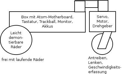 Schema für eine erste Version der MechaUnit
