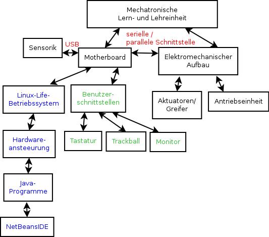 Überblick über die Komponenten der MechaUnit