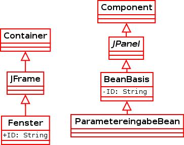 Vererbungsstruktur der verwendeten Elemente.