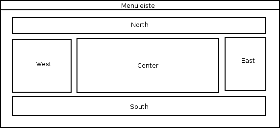 Fenster-Bereiche bei BorderLayout.