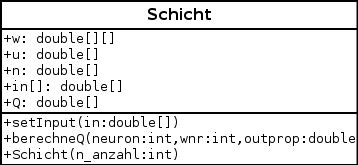UML-Diagramm der Klasse Schicht.