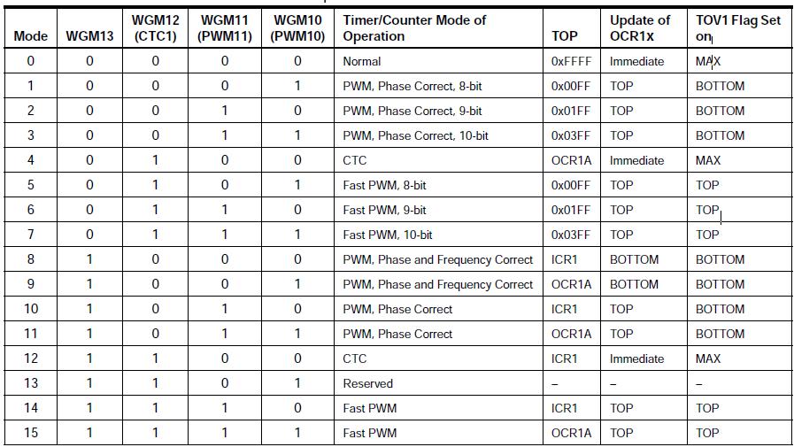 Timer-Mode-Tabelle für Timer 1 des ATmega32, Quelle: Datenblatt Atmel, Seite 107.