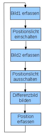 Programmablauf bei der Erfassung der Lage des Positionslichtes.