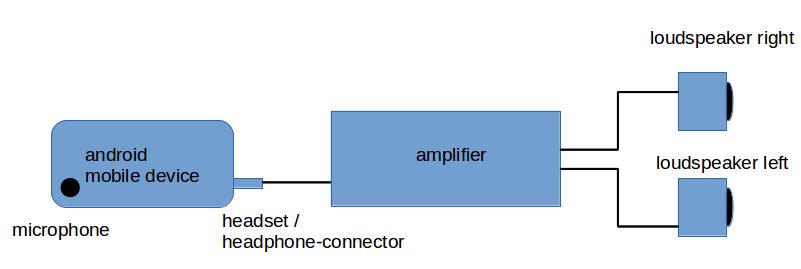 Beispielanordnung: das Stereo-Signal wird über eine externe Anlage verstärkt.