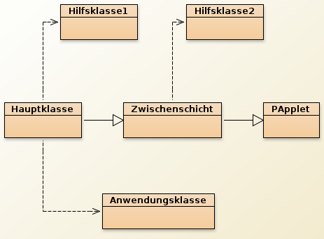 Klassenarchitektur für TapeEcho.