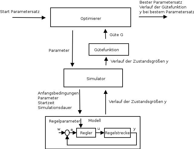 Ablauf einer Parameteroptimierung für ein Simulationsmodell mit Regelkreis.