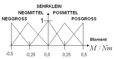 Beispiel ein Ausgangs-Fuzzy-Set