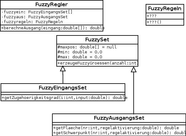 UML-Klassendiagramme zum FuzzyRegler-Modul.