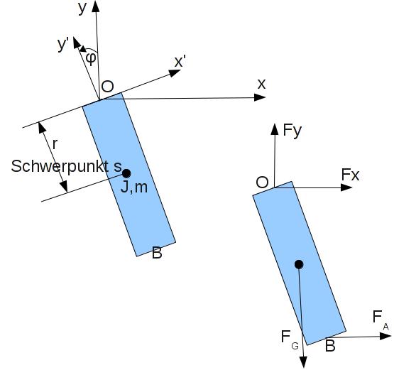 Schematische Darstellung und Freischnitt des Hängependels.