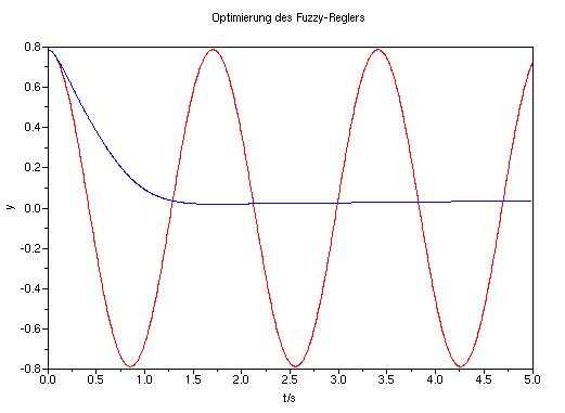 Vergleich der Simulationen vor und nach der Optimierung mittels genetischem Algorithmus.