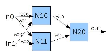 Neuronales Netz, mit dessen Hilfe eine logische Antivalenzverknüpfung realisiert werden soll.