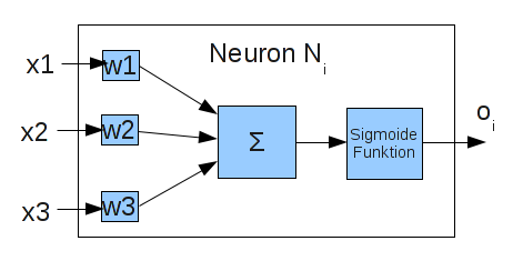 Schema eines Perzeptrons