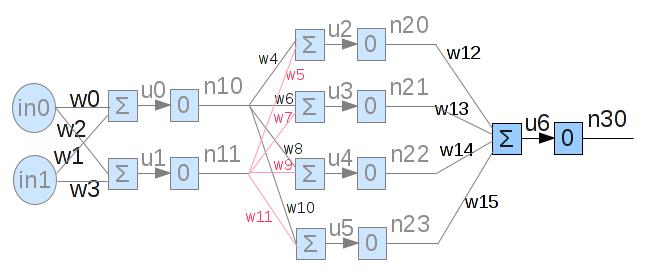 Netz für das der Backpropagation Algorithmus umgesetzt werden soll.