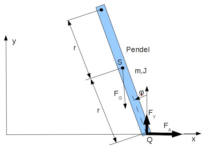 Neue Variante zur Modellierung eines invertierenden Pendels.