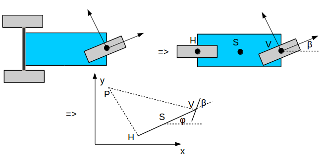 Abstraktion der Geometrie des AVs.