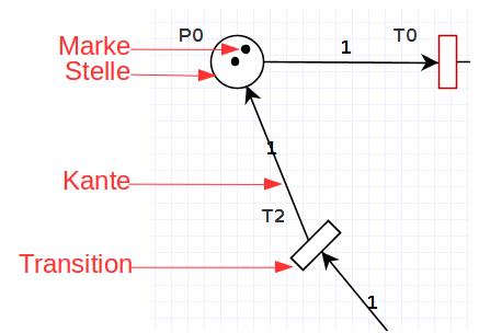 Marke - Stelle - Kante - Transistion.