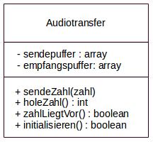 UML-KLassendiagramm Audiotransfer