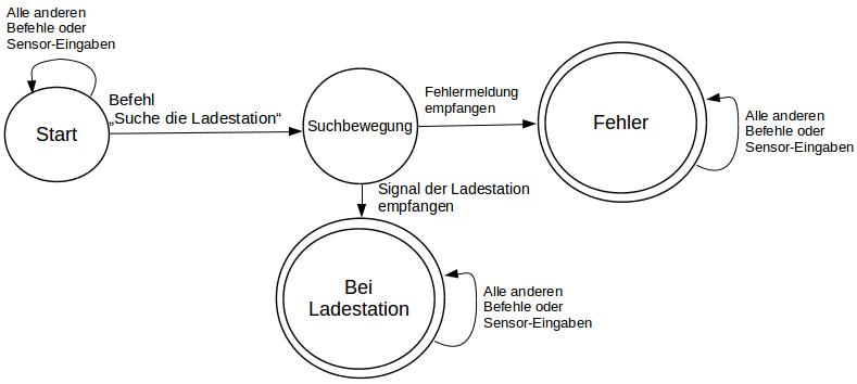 FSA-Diagramm als Petrinetz dargestellt.