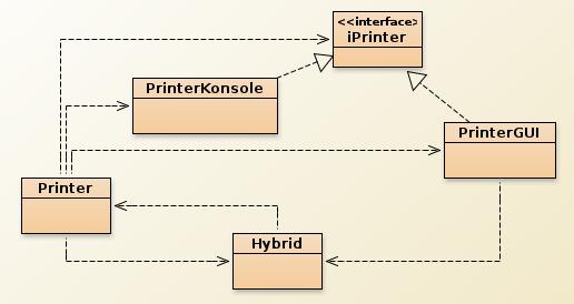 Vererbungs- und Benutzungs-Beziehungen des Fassade/Adapter-Beispiels