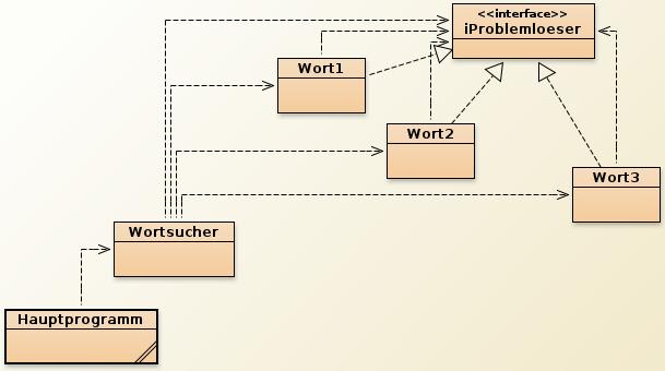 UML-Struktur des Zuständigkeitsketten-Beispiels.