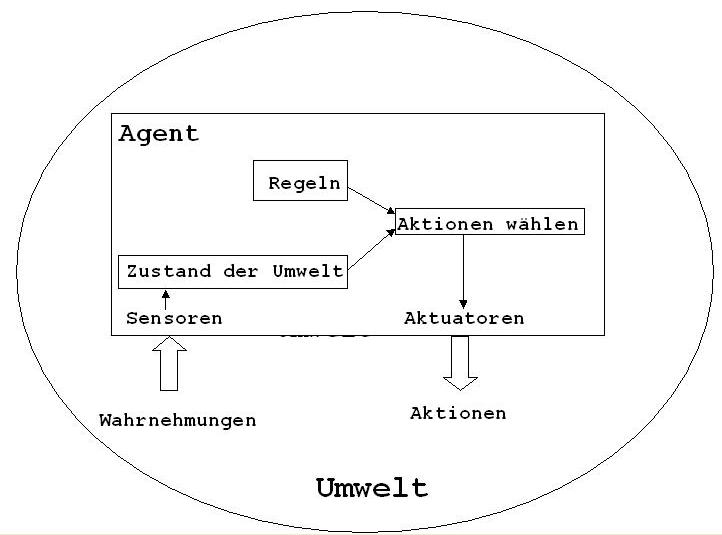 REGELBASIERTES AGENTEN-SYSTEM