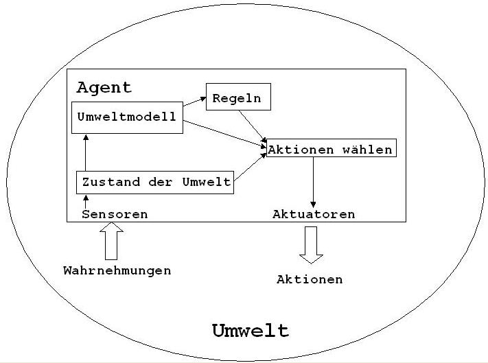 MODELLBASIERTES AGENTEN-SYSTEM