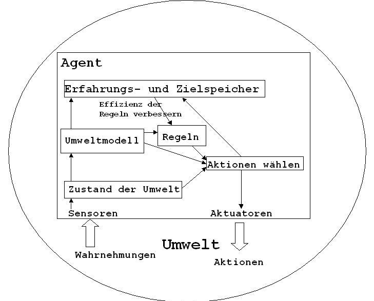 LERNENDES MODELLBASIERTES AGENTEN-SYSTEM