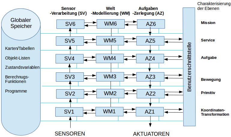 NASREM (freie Übertragung ins Deutsche gemäß diverser Internet-Quellen).