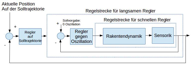 Albus' Regelungskonzept als Kaskadenregler interpretiert.