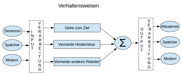 Beispiel für eine Verhaltens orientierte Architektur (Frei übertragen in Anlehnung an CEBOT Mark V, Quelle: Arkin, R.C., Behavior-Based Robotics, S.362, MIT Press London 1998.)